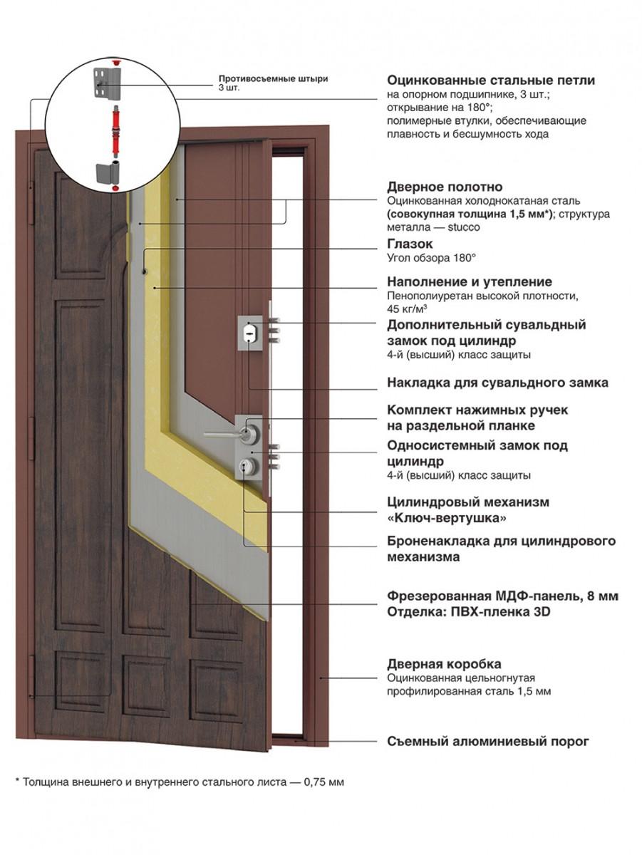 купить железную дверь 4 класса защиты